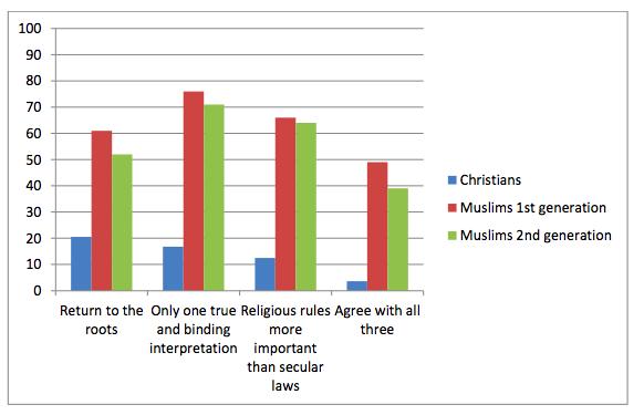 Tre av fyra diskriminerar inte invandrare 3