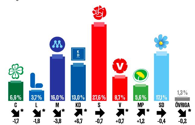 I Europa blåser det en storm efter valet - I Sverige är det stiltje